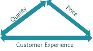 Delighting customers is what helps to win customers