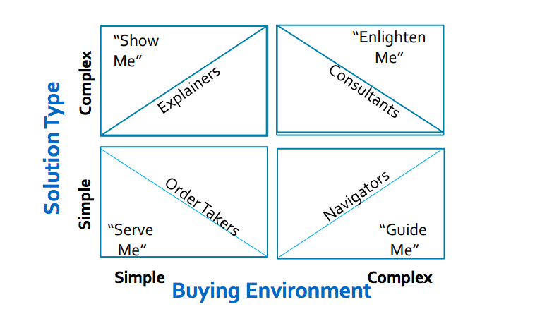 sales people role for different buying environment