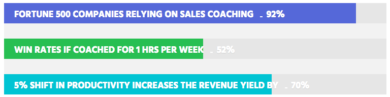Sales coaching performance impact