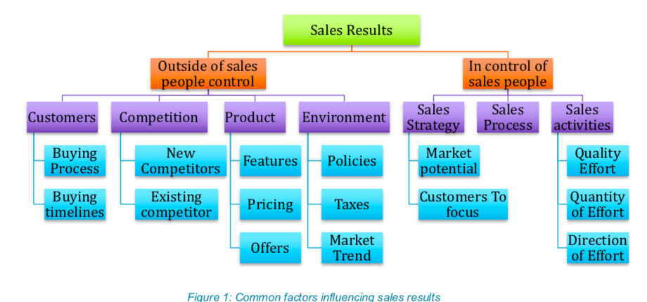 Measuring the success of sales training 2